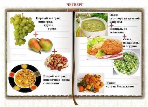 Меню раздельного питания для похудения на неделю: