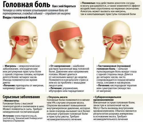 Болит затылочная часть головы: причины, это