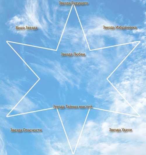 Как гадают звезды
